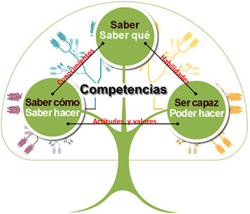 Aprendizaje y compentencia
